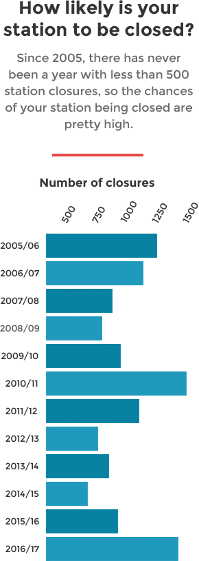 graph data showing station closures